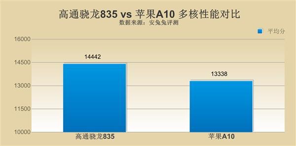 高通骁龙835对比苹果A10 差距究竟在哪里?的照片 - 6