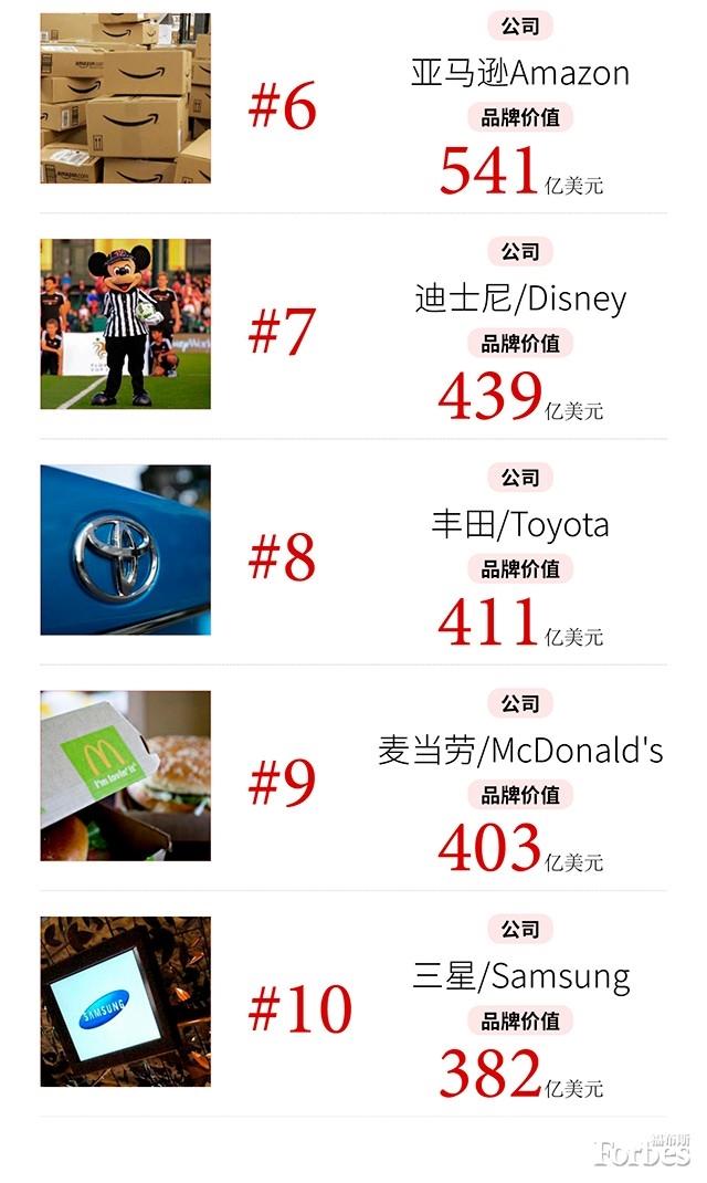 2017福布斯全球品牌价值TOP100:苹果七连冠 中国只有华为-玩懂手机网 - 玩懂手机第一手的手机资讯网(www.wdshouji.com)