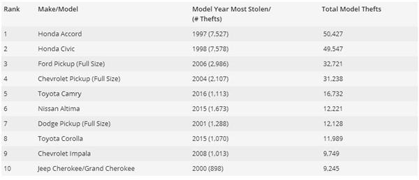 最招贼车型:一年被偷5万辆!国人超爱