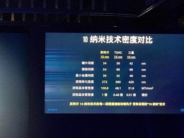 最強22/14/10nm芯片!Intel向中國開放代工:碾壓三星