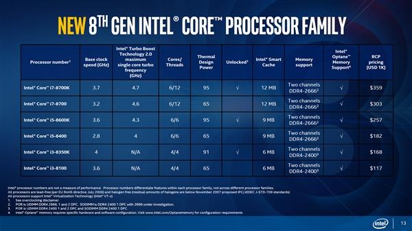 下月開賣!Intel八代酷睿盒裝版公佈 不到800買4核i3