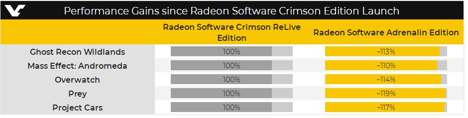 AMD annual graphics driver