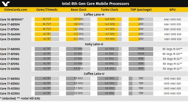 Intel扔掉牙膏:史上首款笔记本六核心走近的照片 - 4
