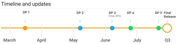 谷歌公布Android P迭代路线图:正式版有望8月份推出
