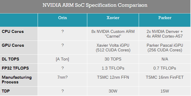 NVIDIA 7nm ARM chip exposure: Orin, integrated new architecture