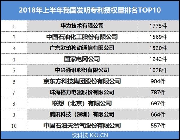 国家知识产权局公布2018上半年专利排名:华为第一