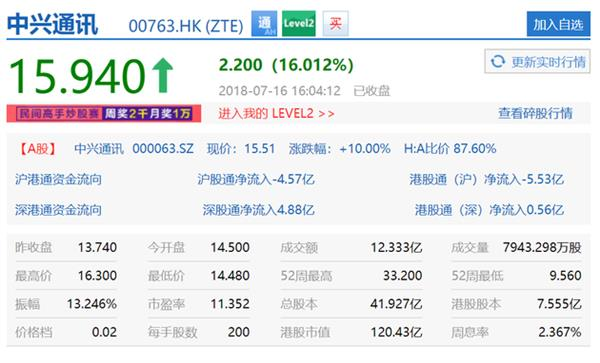 The refusal order is lifted!  ZTE A-share daily limit H shares rose more than 16%