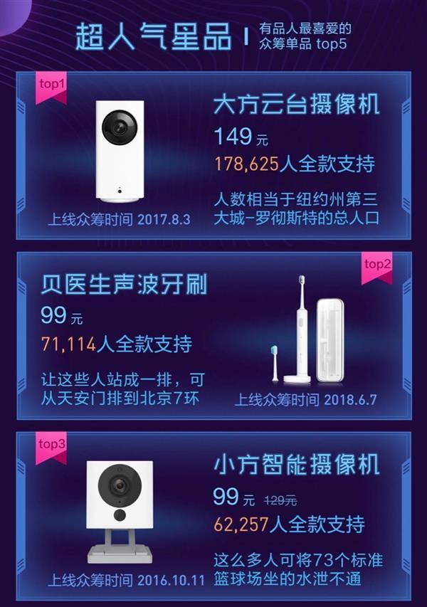 小米众筹大数据:江苏一用户3年消费33万元