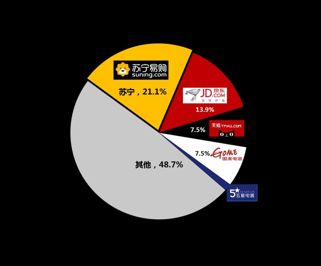 苏宁电器的竞争优势_权威发布:2018上半年家电销售4213亿 苏宁占比最高-家电,销售,4213 ...