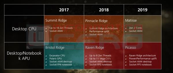 AMD Linux驱动出现两代APU新品:笔记本首上12nm 35瓦-AMD,APU