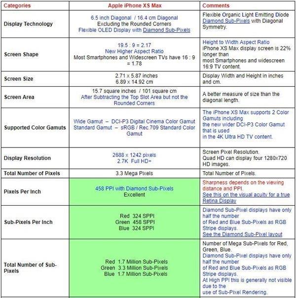 苹果iPhone XS Max、三星Note 9屏幕全面对比:谁是最佳?