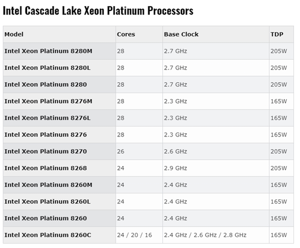 Intel Cascade Lake新至强39款型号曝光:铂金28核205W