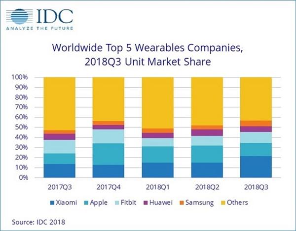 第三季度智能设备:小米超越苹果全球登顶
