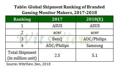 TrendForce发布2018年游戏显示器统计:华硕第一 曲面屏占据半壁江山