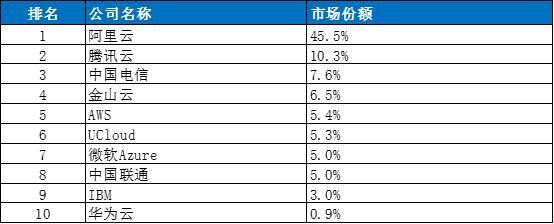 中国云计算市场Top10:华为不及腾讯十分之一