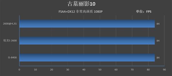 Intel牙膏挤得还不够!锐龙5 2600/酷睿i5-8400对比评测:全方位胜利