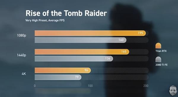 TITAN RTX游戏性能实测:《孤岛惊魂5》《战地5》均不如2080 Ti