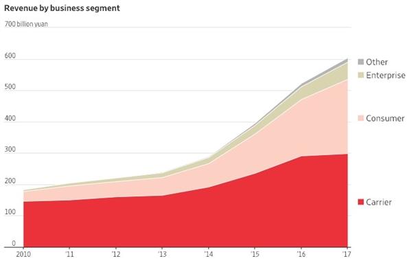 华为崛起之路:从中国走向世界