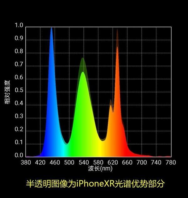 低配版屏幕如何 实测iPhone XR屏幕光谱
