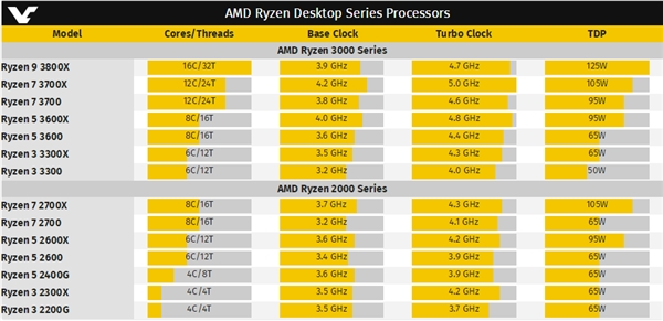 AMD 7nm全线进击:锐龙3硬上6核心12线程