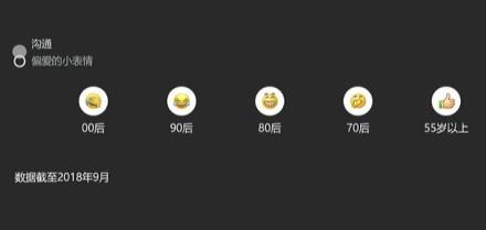 微信年度报告出炉!80/90后最爱表情是它:你常用吗?