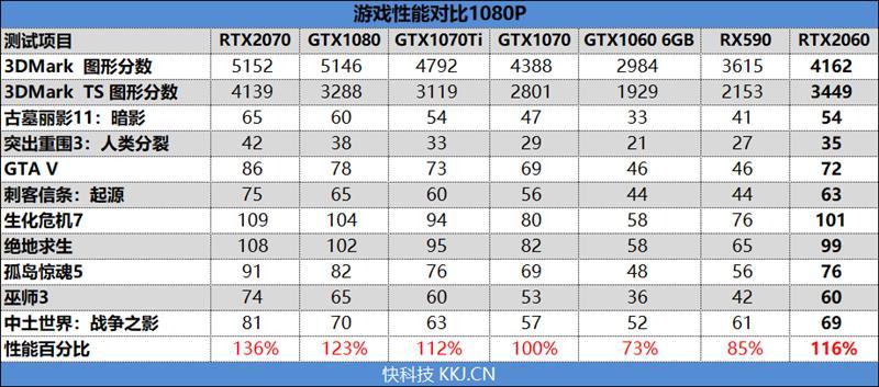 比预想的还要强!RTX 2060评测:GTX 1070 Ti都不是对手-图灵,RTX 2060