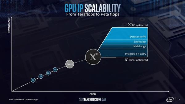 11代核显只是开始 Intel为显卡产业带来新曙光