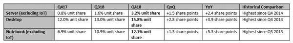 AMD桌面、服務器和筆記本CPU齊開花:2018年末份額升至15.8%