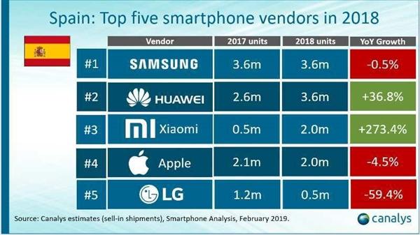 Xiaomi κινητό τηλέφωνο Ευρώπη θριαμβεύσεις: πρώτη Δυτική Ευρώπη της Ουκρανίας αυξήθηκε 415,1%