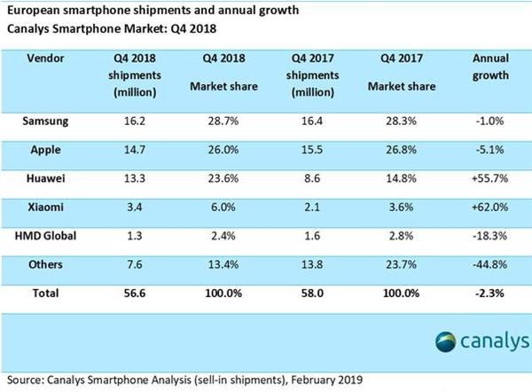 2018年Q4中国手机品牌出货量已经占据了欧洲市场的1/3