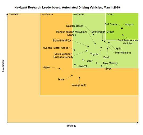 汽车自动驾驶实力排名:苹果、特斯拉垫底 第一是它