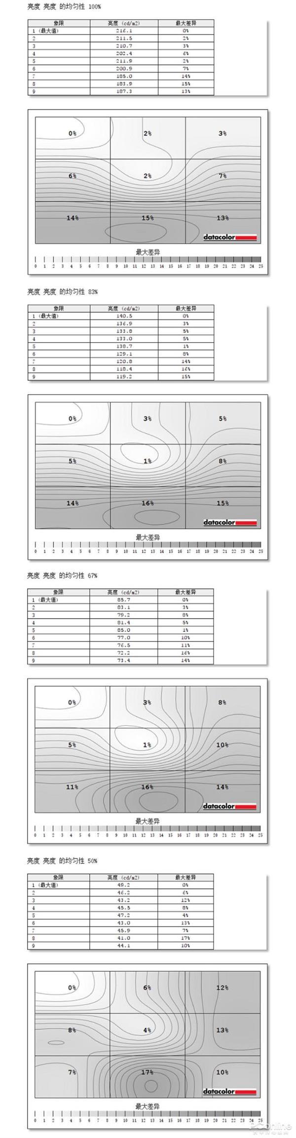 三星UR59C上手:全球首款31.5英寸4K曲面 更舒適生產力工具