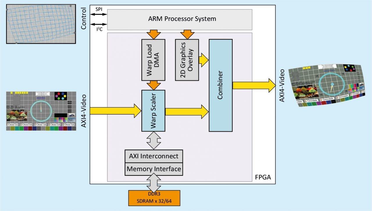 Intel收购FPGA供应商Omnitek:收获220多个IP内核-Intel,收购