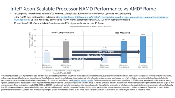 AMD shows that 64 cores far exceed rivals 28 cores: Intel expressed dissatisfaction