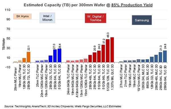 颗粒厂加速推进百层3D闪存量产:大肚SSD将越发亲民