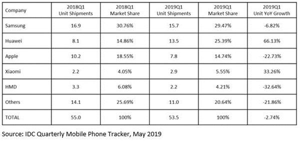 被华为等国产手机冲击:iPhone欧洲、中东等销量下滑严重