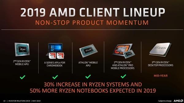 AMD 7nm锐龙要上64核:第三代ThreadRipper岁暮前推出