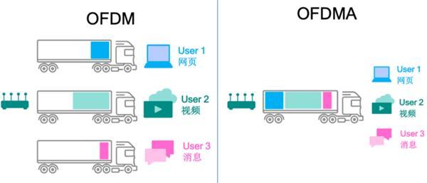 ofdm的工作原理_Wi-Fi 6来了:更新家里路由器正当时-路由,Wi-Fi 6 ——快科技(驱动 ...