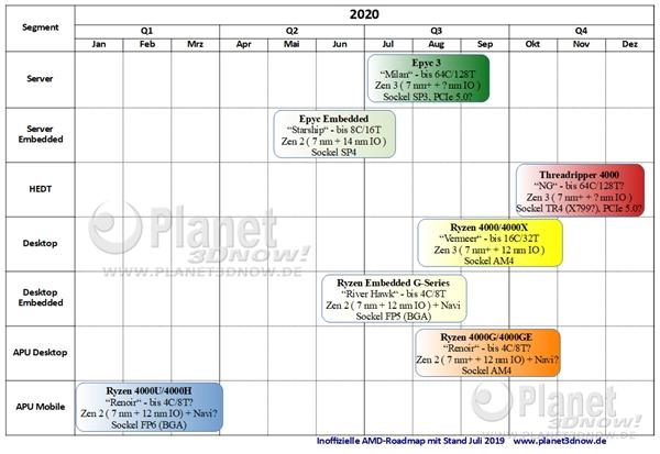 AMD 2020处理器产品线曝光: Zen2 APU与Zen 3锐龙4000来也