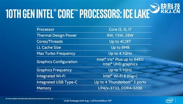 10nm普及开始!Intel十代酷睿正式解禁:全新命名