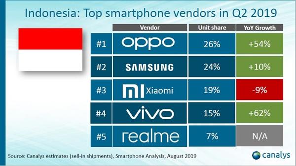 不到一年 realme冲入印尼智能手机出货量TOP5