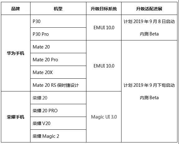 基于安卓10.0打造 华为EMUI10适配进度公布:P30系列首发尝鲜