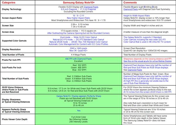 知名评测机构评价三星Galaxy Note 10+:屏幕有史以来最佳