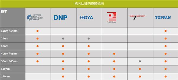 GF公司又双叒叕卖工厂了:旗下光掩膜业务出售给日本Toppan公司