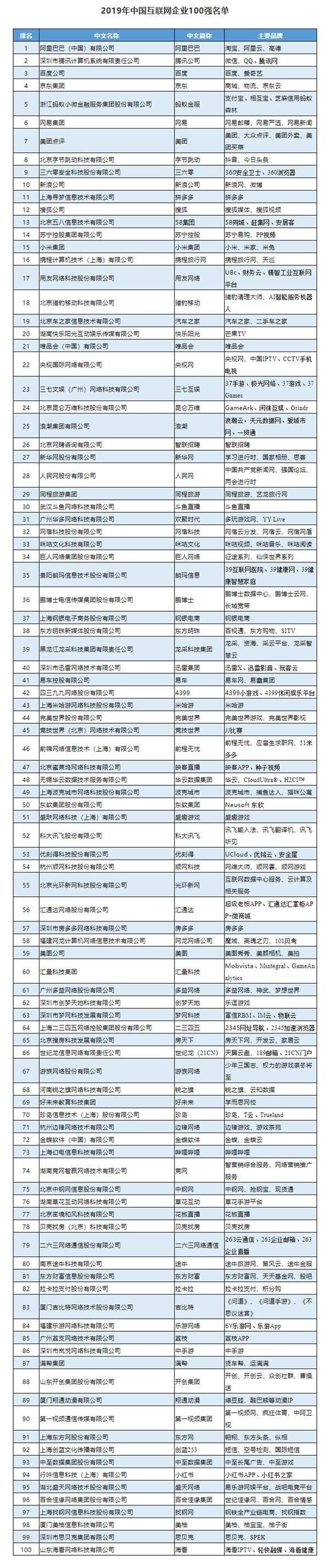 工信部发布2019年中国互联网企业100强:阿里第一 腾讯第二