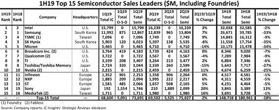 全球半导体上半年营收暴跌18% Intel超三星重回第一