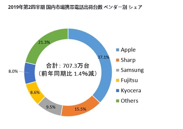 IDC日本2019年Q2手机出货量报告:iPhone霸主 索尼前五都排不上