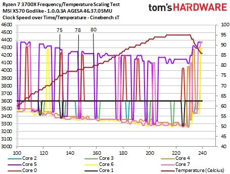 AMD三代锐龙满血BIOS泄露:实测有奇效