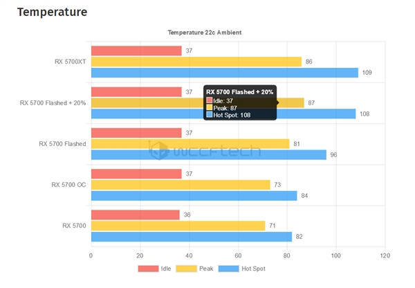 RX 5700成功刷入RX 5700 XT BIOS:频率、功耗双双解锁