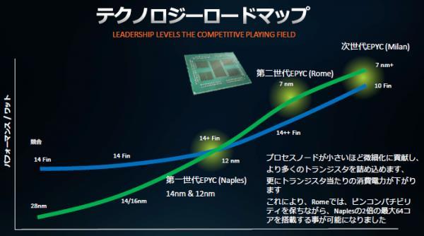 AMD点评友商10nm工艺:7nm+工艺的EPYC能效仍有优势